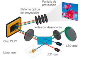 tecnologia-projector-led-educacio